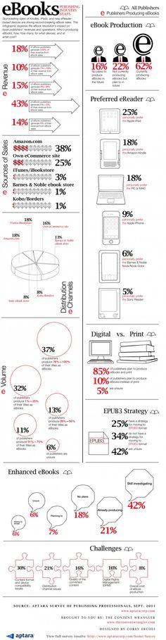 eBooks: Publishing Industry Stats (2011). Data from Aptara's Survey of Publishing Professionals.