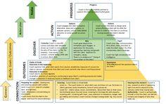 Coaching Model: CAR A Coaching Model Created by Amitabh Das Gupta (Transformational Coach, UNITED STATES)