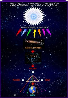 Esoteric Astrology with the Seven Rays - Alice Bailey.