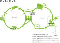 Cradle-to-cradle design / Regenerative Design