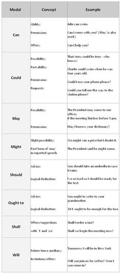 English Modal Verbs - learn English,grammar