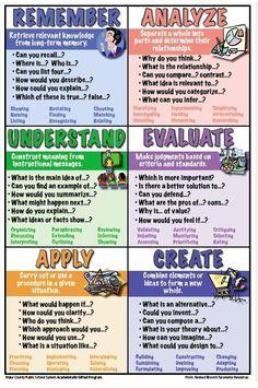 Teaching Strategies, Teaching Tips, Teaching Reading, Comprehension Activities, Teaching Science, Teacher Tools, Teacher Resources, Teacher Stuff, Taksonomi Bloom