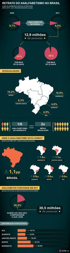 No dia do livro nada melhor que postar algo para nos deixar feliz. O índice de analfabetismo no Brasil diminuiu. ;)