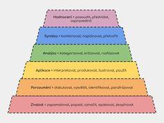 Holé vědomosti již nestačí – Didaktika a technologie, Bloomovy taxonomie, které staví na znalostech, ale ukazuje, jakým dalším směrem je můžeme posouvat. Bloom, Diagram, Chart, Teaching, Education, Technology, Onderwijs, Learning, Tutorials