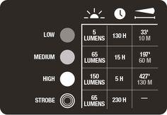 Alki Lantern + Flashlight | UCO Gear - has a low 5 lumen setting, unlike most LED lanterns