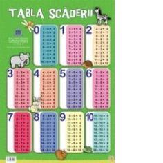 Plansa Tabla scaderii (50x70 cm) Calendar, Holiday Decor, Drawings, School, Home, Sketches, Life Planner, Drawing, Portrait