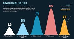 On the Creative Market Blog - 5 Infographics about the Development of Graphic Design