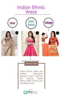 Indian Ethnic Wear   Piktochart Infographic Editor Best Laptop Brands, Best Laptops, Indian Ethnic Wear, Editor, Infographic, Saree, How To Wear, Women, Infographics