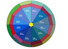 The 12 seasons circle | Diary of a Colour Addict