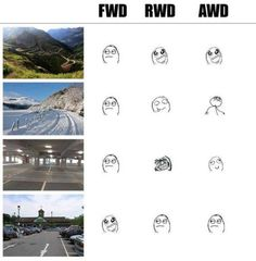 How FWD, RWD, and AWD maken one feel based on location. Car Throttle 05/02/15.