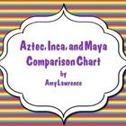 A chart for students to compare the Aztec, Inca, and Maya civilizations in the categories of: geography, food supply, social structure, government,...