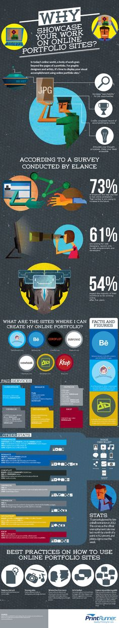 Why Showcase Your Works on Online Portfolio Sites #infographic