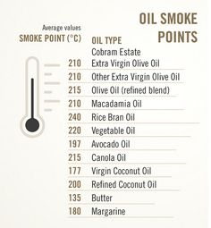 smoke point of olive oil Macadamia Oil, Canola Oil, Cooking Oil, Avocado Oil, Olive Oil, Portal, Coconut Oil, Health Care, Smoke