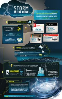 Storm In The Cloud [INFOGRAPHIC] #storm #cloud