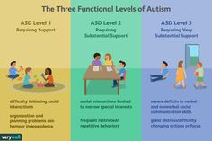 Impaired social Interaction Nursing Care Plan Lovely Making Sense Of the 3 Levels Of Autism Autism In Adults, Autism Help, Levels Of Autism, Different Types Of Autism, World Autism Awareness Day, Nursing Care Plan, High Functioning Autism, School Information