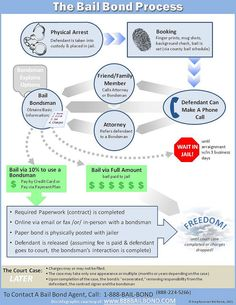 "https://flic.kr/p/az37xy | Bail Bond Process Flow-Chart | A flow-chart showing how the <a href=""http://www.888bailbond.com/bail-bond-resources/bail-bond-process-infographic.html"" rel=""nofollow"">Los Angeles Bail Bond Process</a> works (applicable for the entire State of California). The diagram shows: - Arrest of an individual; - Booking of the defendant; - Phone call to family/friend or attorney; - Contacting the Bail Bondsman; - Deciding to contract for the bail bondsman's service or to pay…"