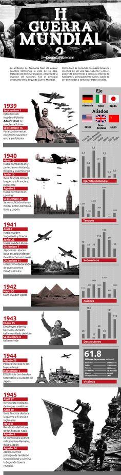 #FYI: En Infografía: La Segunda Guerra Mundial en cifras