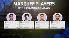 Marquee-Players-ISL-2014