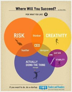 Where Will You Succeed? - #Infographic