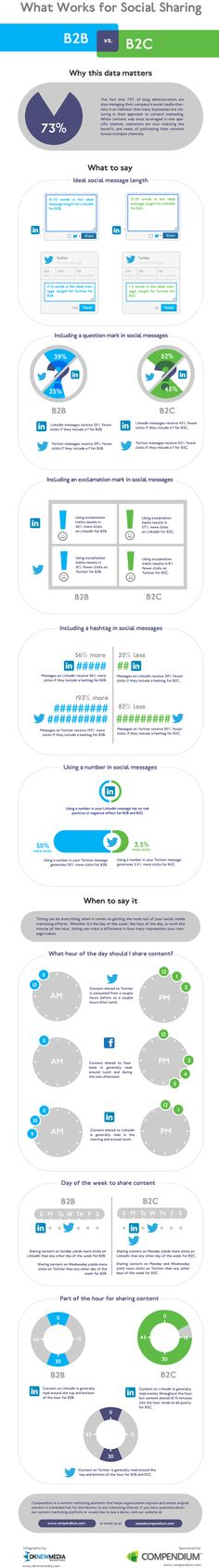 Why you should never, ever use a question mark on Twitter or LinkedI  Read more at http://venturebeat.com/2012/10/02/why-you-should-never-ever-use-a-question-mark-on-twitter-or-linkedin-infographic/#A0E79JruQDRBdLvh.99