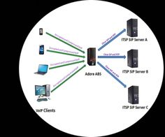 Hosted VoIP Services