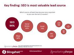 SEO percentulna preklikovost Direct Mail, Online Marketing, Seo, Direct Mailer