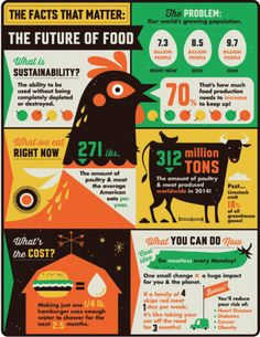 Statistics infographic The Future of Food–infographic by Tracy Walker for Scholastic. Infographic Description The Future of Food–infographic by Tracy Walker for Scholastic. What Is An Infographic, Walker Art, Tag Design, Graphic Design, Data Visualization, Statistics, Sustainability, Food, Future