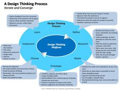 ☼ A Design Thinking Process #design #thinking #process