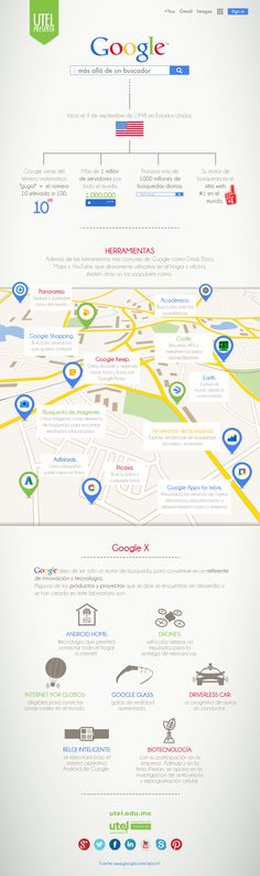 ¿Utilizas #Google? ¿Conoces todas sus funciones? ¿No? Te invitamos a dar un recorrido sobre todas las maravillas que este buscador nos ofrece para facilitarnos la vida. #Infografía #UniversidadUTEL #Educacion #UTEL #infographic