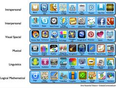Multiple Intelligences #Apps for The #iPad