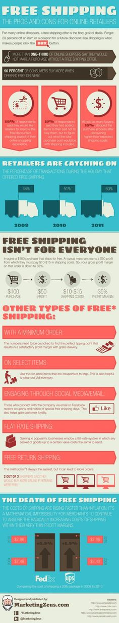 When Should Online Retailers Offer Free Shipping? #Infographic