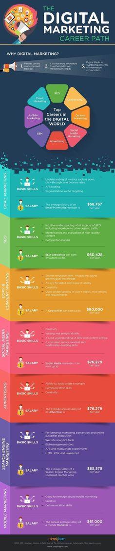 The Digital Marketing Career Path | | | Visit us @ www.topindigixpert.com #digitalmarketing #seoservices #keywordresearch#digitalmarketing #searchengineoptimization #smo #socialmedia #socialmediamarketing #socialmediatips #searchengineoptimization #socialmediamanagement #socialmediamanager #seocompany #digitalmarketingagency #growthhacking #marketing #internetmarketing #linkbuilding #onlinemarketing #linkbuilding #backlink #TopinDigiXpert #digitalmarketingcareer