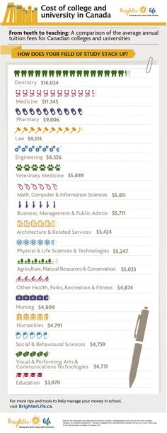 The cost of college and university in Canada: How does your field of study stack up? | #Cdnpse
