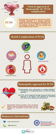 Polycystic ovary syndrome is a most common health problem that can affect a woman's Menstrual cycle, hormones, blood vessels, heart, ability to have children and more. you can cure your PCOS abnormalities through Homeopathy treatment with zero side effects at Homeocare International. It offers best natural homeopathic medicines to cure the underlying cause of PCOS from its root level. So step into one of our Homeopathic clinics at Homeocare International and clear off all your health…