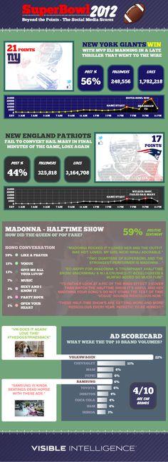 Super Bowl 2012 - Social Media Scores