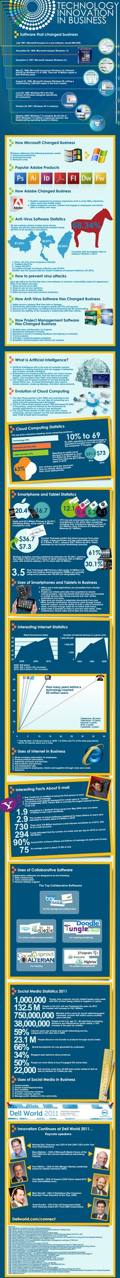 Technology Innovation In Business [INFOGRAPHIC] #business #technology #SEO