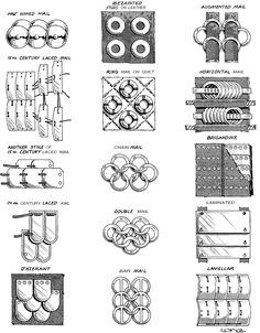 Armor types