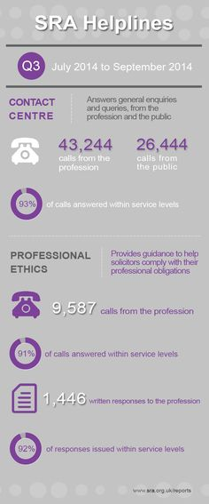 Legal infographic: Solicitors Regulation Authority - Contact Centre and Ethics Guidance helpline statistics for the third quarter of 2014