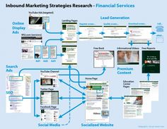 Social media campaign flow for financial services
