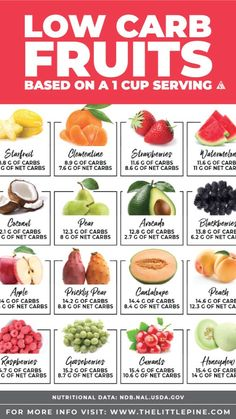 Low Carb Fruit List, Low Carb Diet, Low Carb Fruits, Low Sugar Fruits List, Calorie Diet, Carb List, High Sugar Fruits, High Fiber Fruits, Keto Foods