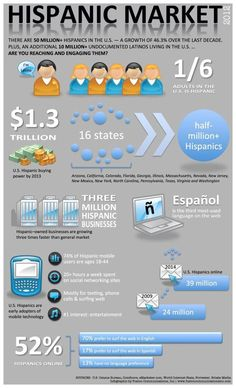 Hispanic Market 2012 Infographic