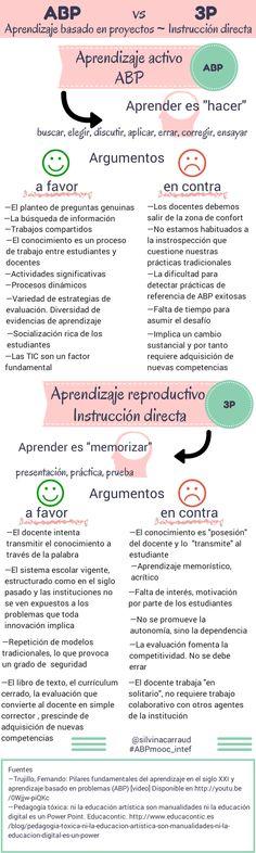 Aprendizaje Basado en Proyectos vs Instrucción Directa | #Infografía #Educación