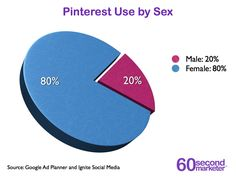 Pinterest use by sex