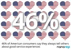 46% of American consumers say they always tell others about good service experiences #customerservice www.nanorep.com Numbers, Playing Cards, Sayings, American, Lyrics, Cards, Game Cards, Quotations, Playing Card