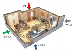 Девять важных аспектов жизни или зоны в квартире по фен-шуй http://happymodern.ru/zony-v-kvartire-po-feng-shui/ Наглядный пример деления квартиры с помощью компаса Ло-Пань. Самостоятельно, без помощи специалиста, всегда можно упрощенно расчертить план квартиры с помощью восьмиугольника Ба-гуа и обычного туристического компаса