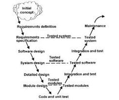 Management fishbone diagram service 8 ps template management image result for v model hardware development ccuart Choice Image