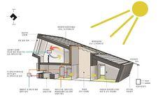 단열, 태양열, 일조량 등 효율성을 기반으로 형태를 잡는다