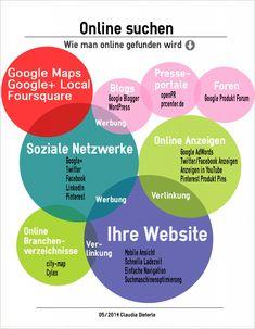 Portal, Pr Newswire, Wordpress, Tennis Elbow, Google Ads, Facebook, Social Networks, Twitter, Internet Marketing