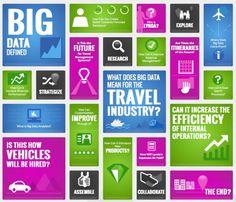 ¿Cómo puede ayudar el #BigData a los viajes que hacemos? #Cloud