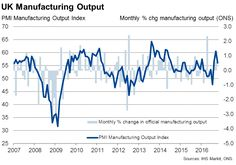 UK official manufacturing data confirm PMI survey's signs of renewed life.